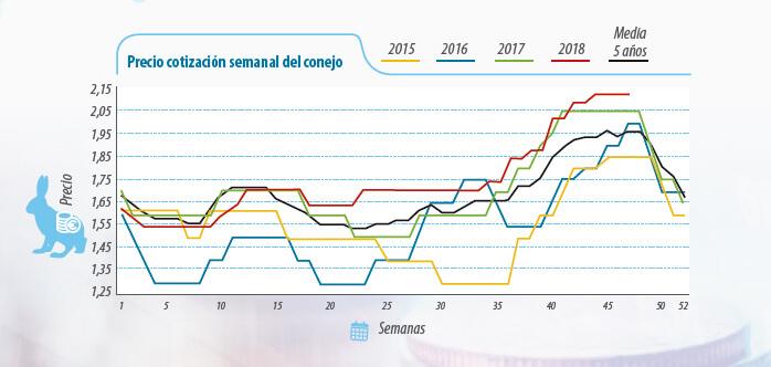 mercados del sector cunícola